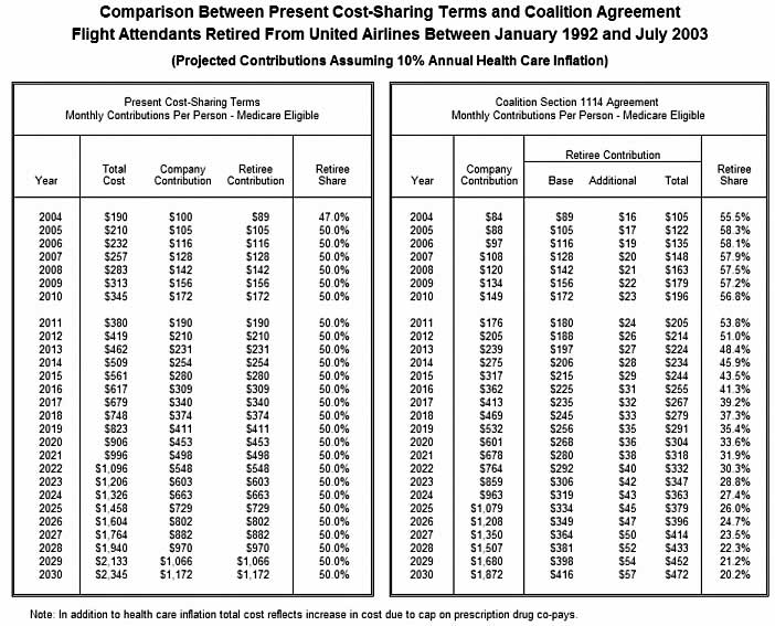 Chart 8 Flight Attendants Retired From United Airlines Between January 1992 And July 2003